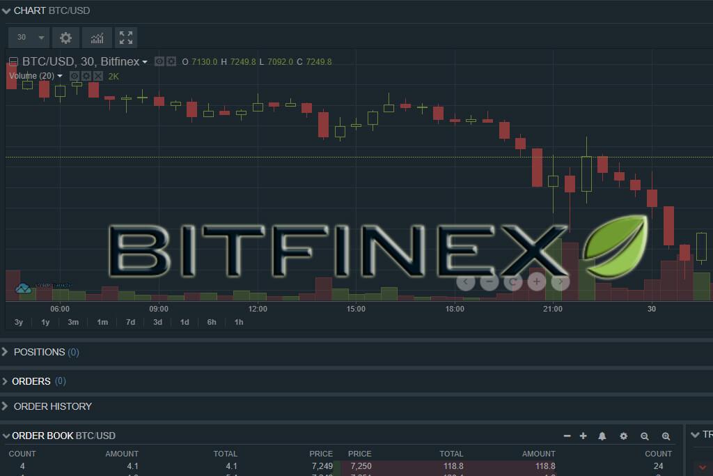 Bitfinex là gì? Sàn Bitfinex là của nước nào?
